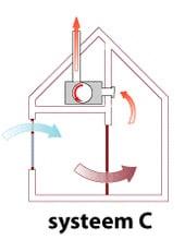 ventilatiesysteem-c